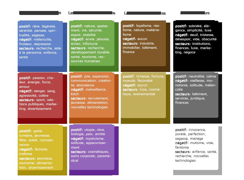 tableau des valeurs de chaque couleur en positif ou en négatif pour la création de logo